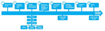 Entry Procedure - Vet Guidelines   Bca National