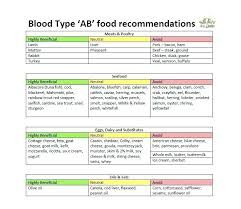 Ab Positive Blood Type Diet Chart Unfolded Eat Right Your Blood Type Chart 8 Best Blood Type