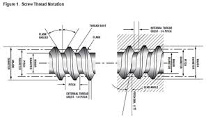Terms Relating To Screw Threads And Gages