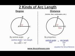 Finding Arc Length Of A Circle Easiest Way Ever Length