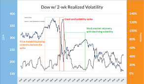 Historical Volatility A Timeline Of The Biggest Volatility