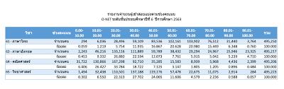 ประกาศผลสอบ O-NET ป.6 ปีการศึกษา 2563   ครูบ้านนอกดอทคอม