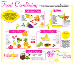 Fruit Food Combining Chart Improving Digestion With Food Combining All Of Lifes