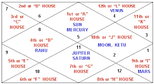 Learn How To Judge A Horoscope Birth Chart Janampatri