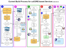 cacore build process current diagram   cacore tools   national    cacore build process current diagram as discussed in the notes