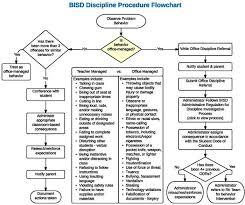 Bisd Discipline Procedure Flowchart Student Behavior