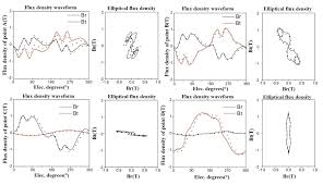 core loss analysis of interior permanent magnet synchronous machines core loss analysis of interior permanent magnet synchronous machines under svpwm excitation considering saturation