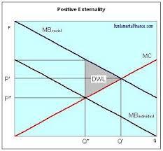 Negative Externality Graph Positive Externality Economics