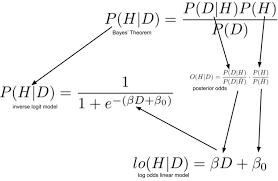 Logit Model Logistic Regression From Bayes Theorem Count Bayesie