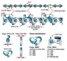 Chainsaw Grinding Angles Chart Image Result For Chainsaw Chain Sharpening Angles Chart And