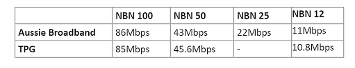 Svg dxf eps pdf png svg: Nbn Plan Comparison Aussie Broadband Vs Tpg