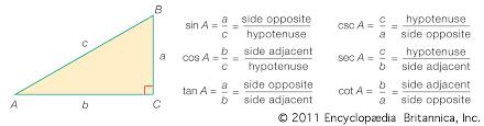Six Trigonometric Functions Chart Trigonometry Definition Formulas Ratios Identities
