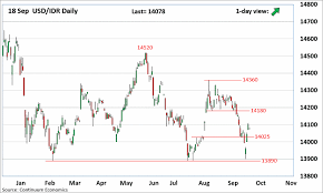1 Usd To Idr Chart Forex Analysis Chart Usd Idr Updates Bounce See Strong