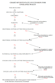 Intestacy Rules Chart Intestacy Notes Research Paper Example