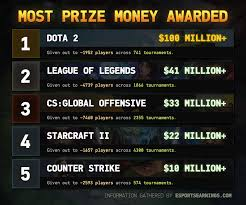 dota 2 becomes first game to award over 100 million usd in