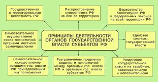 ПРАВОВЕДЕНИЕ Тема  Принципы действия органов гос власти субъектов РФ