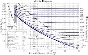 Water Flow Rate Through Pipe Chart Moody Chart Wikipedia