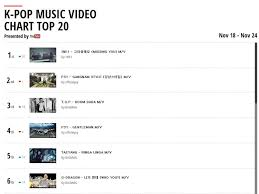 Youtube Music Top Charts Veritable Music Charts On You Tube You Tube Subscribe