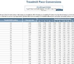 Usatf Metric Conversion Chart Track Calculator Conversion