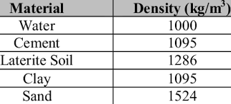 Cement Density Chart Density Of Raw Materials Download Table