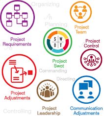 project management assignment help by nah the profession of project management