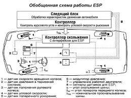 Система курсовой устойчивости esp Медиапланета нет все про  работа esp Многие автомобили оснащены системой курсовой устойчивости