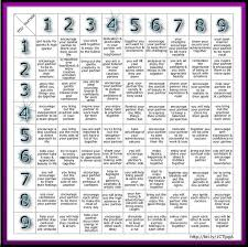Astrology Compatibility Chart By Date Of Birth