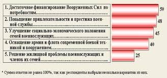 Дипломная работа Социальное обеспечение военнослужащих  Дипломная работа Социальное обеспечение военнослужащих ru