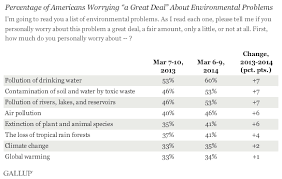 "americans show low levels of concern on global warming percentage of americans worrying ""a great deal"" about environmental problems 2013 vs"