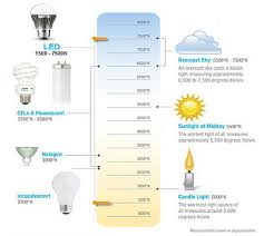 Light Comparison Chart Affordable Energy