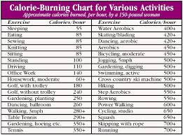 Sex Calories Burned Chart Forum Ashlyn Gere