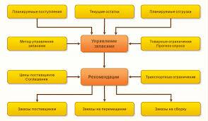 Управление запасами на Предприятии курсовая финансовый менеджмент  Управление запасами на Предприятии курсовая финансовый менеджмент