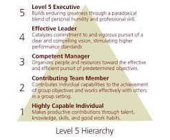 prof pk abdul azis linkedin  level5hierarchy good to great is by far one of the
