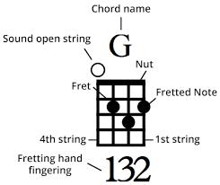 Ukulele Chord Library Learn How To Play Ukulele Chords