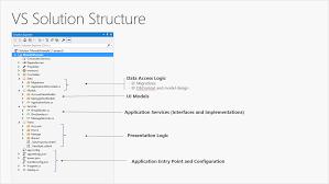 Dot Net Design Patterns Pdf Common Web Application Architectures Microsoft Docs