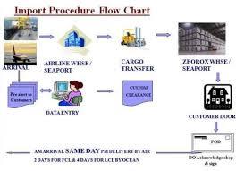Zeorox Agency Services Import Export Procedure
