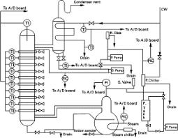 Distillation Equipment An Overview Sciencedirect Topics