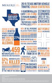 2016 texas motor vehicle traffic crash statistics infographic