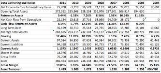 Financial Model Excel Spreadsheet Building A Financial Model Excel With Excel Master