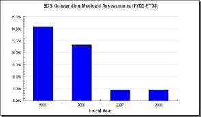 Saved Backlog In Palin Years Senior Two Medicaid 83 Reduced Sarah xw48WB1qH4