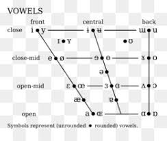 Vowel Chart With Audio Ipa Vowel Chart With Audio Png And Ipa Vowel Chart With