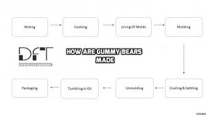 Mass Production Flow Chart How Are Gummy Bears Made With Flow Chart Production