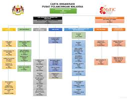 Malaysian Government Organization Chart Malaysia Tourism Centre Matic Organization Chart