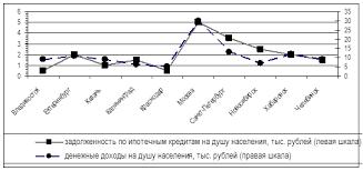 Курсовая работа Особенности ипотечного кредитования в России  Распространено мнение что именно развитие ипотечного жилищного кредитования способствует росту цен на жилье снижая тем самым доступность его приобретения