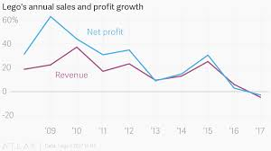 Lego Growth Chart Legos Annual Sales And Profit Growth