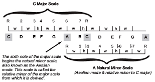 Major And Relative Minor Scales Chart Music Theory Parallel Minor Scale