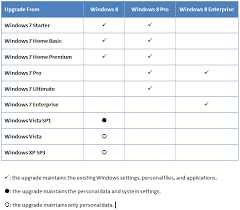 Windows Upgrade Chart Microsoft Reveals Windows 8 Upgrade Path Chart Next Of