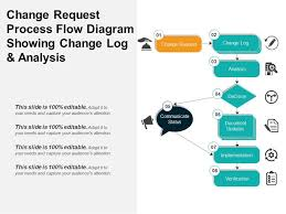 Change Request Process Flow Diagram Showing Change Log And