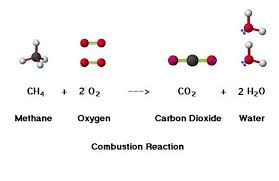 a simple combustion reaction is given for methane the combustion of methane means that it is possible to burn it chemically this combustion process
