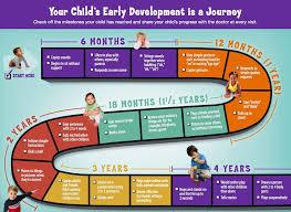 Understanding Your Childs Development Occupational